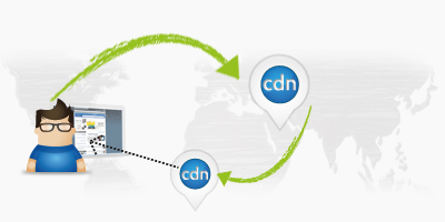 content delivery network toepassing