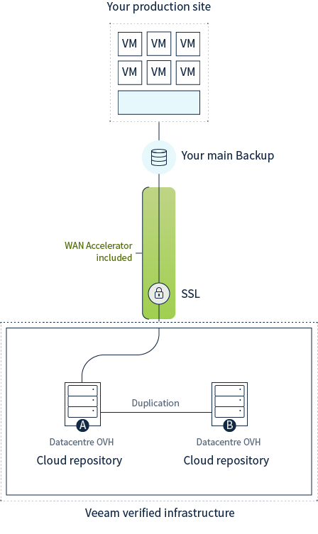 Technisch diagram Veeam Cloud Connect