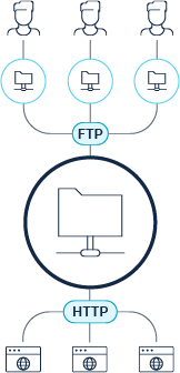 FTP-sharing